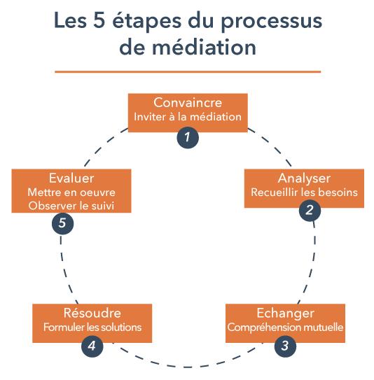 Processus_médiation